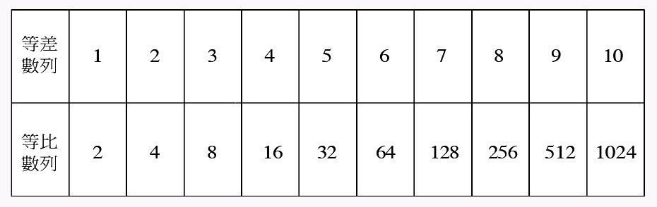 以 1 為公差的等差數列和以 2 為公比的等比數列